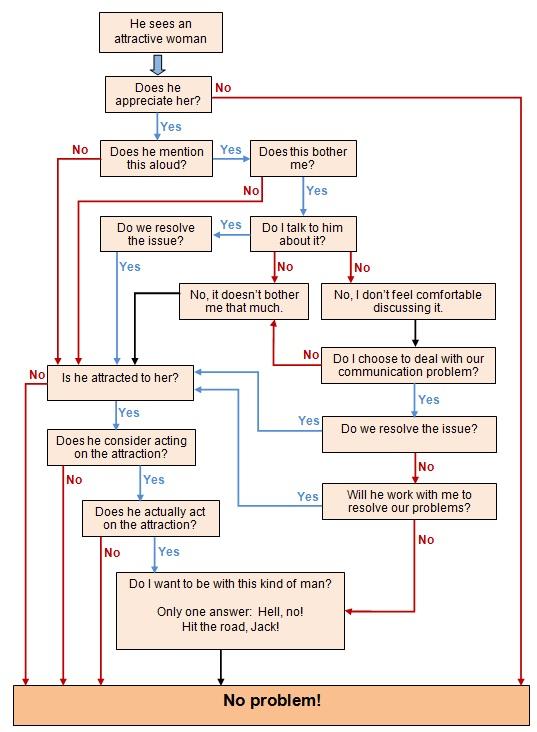 Flow Chart Diane Henders